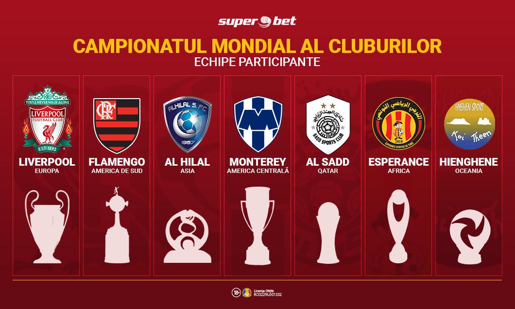 Vizual CM al cluburilor