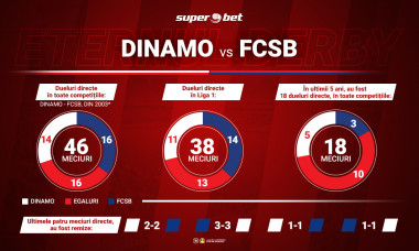 derby_de_romania_Digisport-Superbet