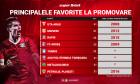 Liga2_Revine_digisport