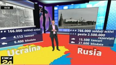 fortele ruso-ucrainene