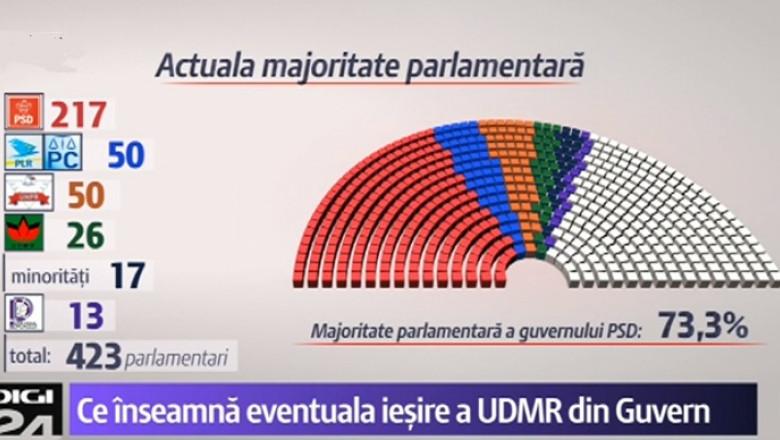 configuratie parlament cu udrm