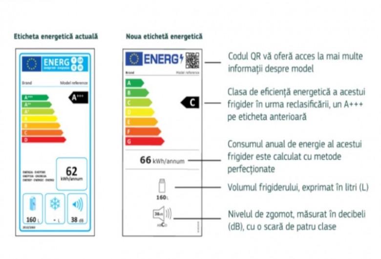 Etichete pentru electrocasnice