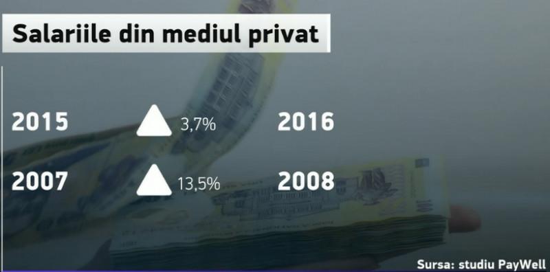 salarii la privat grafica