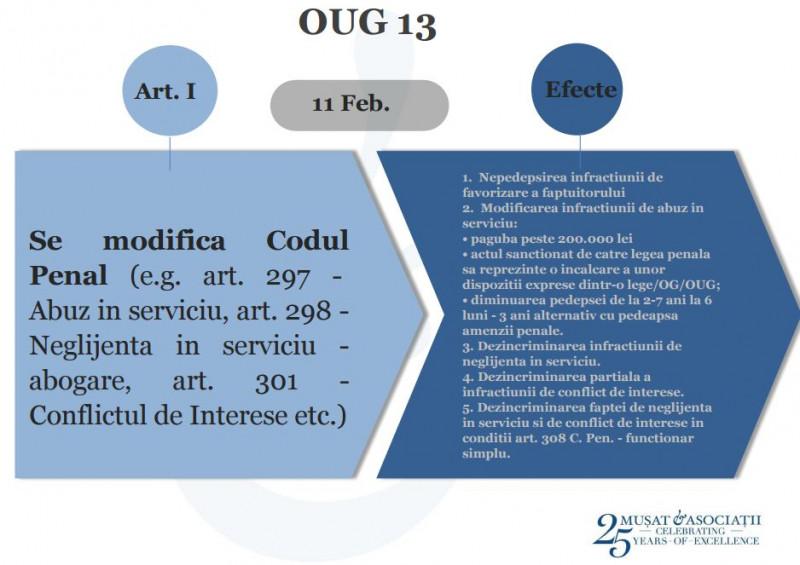 oug13_art1
