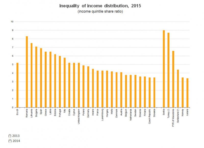 Inequalityincome2015