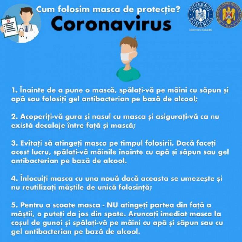 grafică Guvernul Românie măsuri utilizare mască de protecție coronavirus