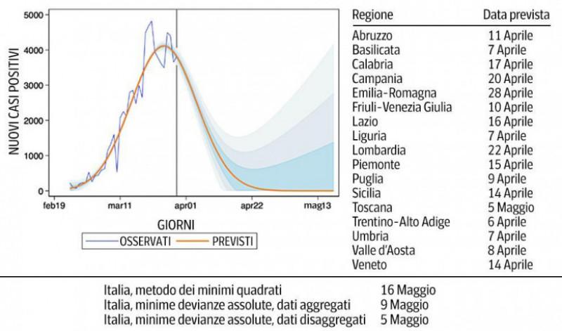 grafic epidemie Italia