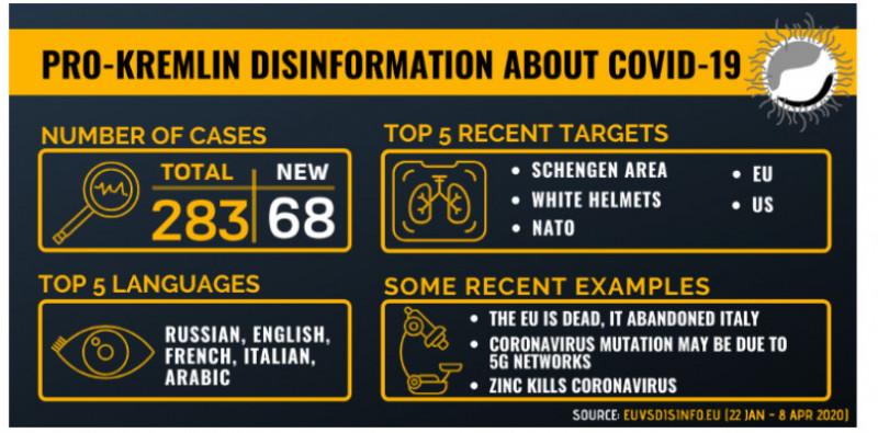 infografic dezinformări Kremlin despre Covid 19, raport Comisia Europeană