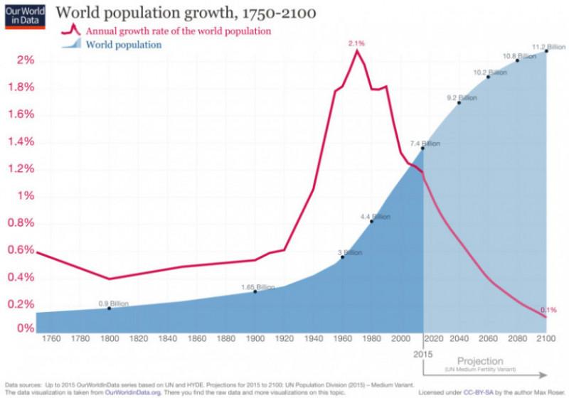 growth-world-population copy