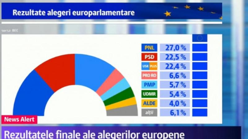 rezultate alegeri finale