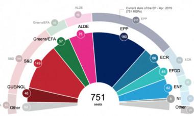 Surpriza din ultimul sondaj pentru alegeri. Datele care sperie Europa