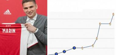 Cât a ajuns să valoreze Răzvan Marin, după transferul istoric, la Ajax