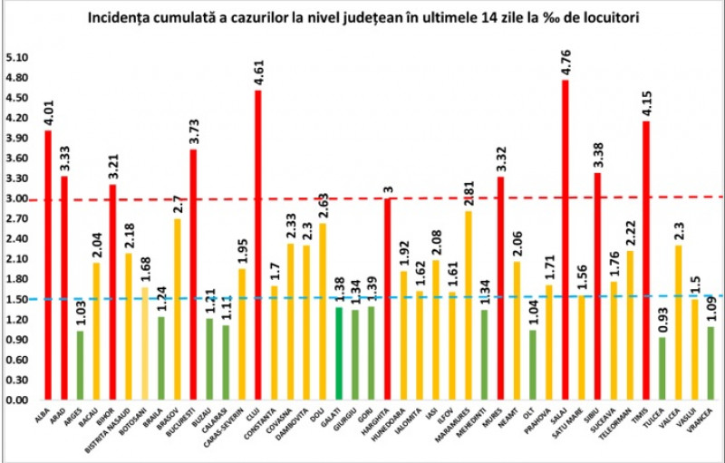 rata infectare judete 31 octombrie